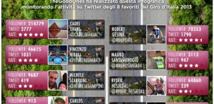 thegoodones-social-media-marketing-ciclismo-giro-italia-infografica-sport