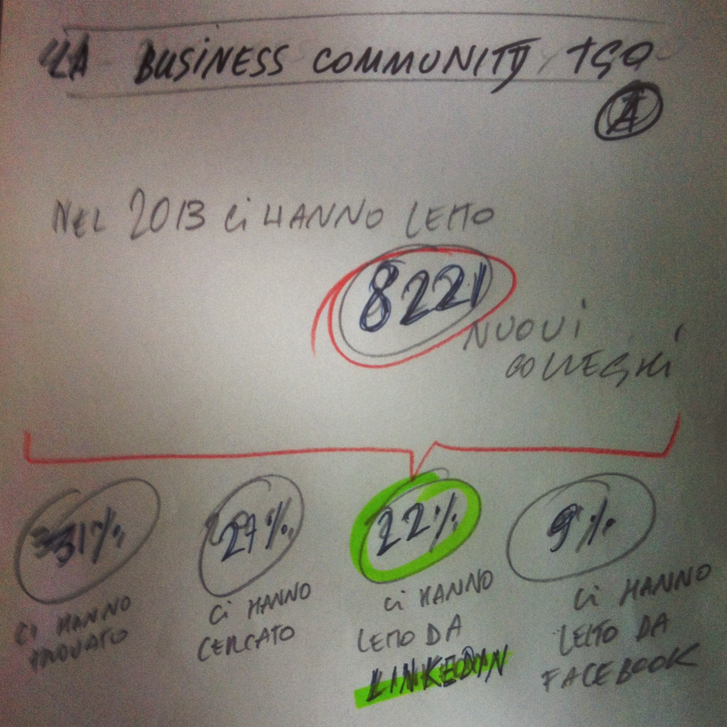 La business community di TheGoodOnes. Layout per un'infografica