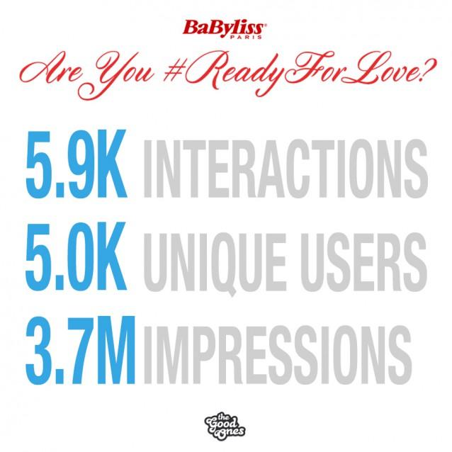 """I numeri e il glamour della campagna BaByliss """"Are you #ReadyForLove?"""""""