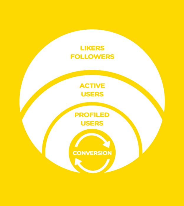 I dati sociali per progettare la grande esperienza del consumatore