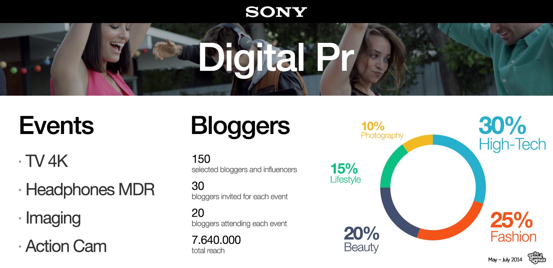 Le nostre digital pr per Sony