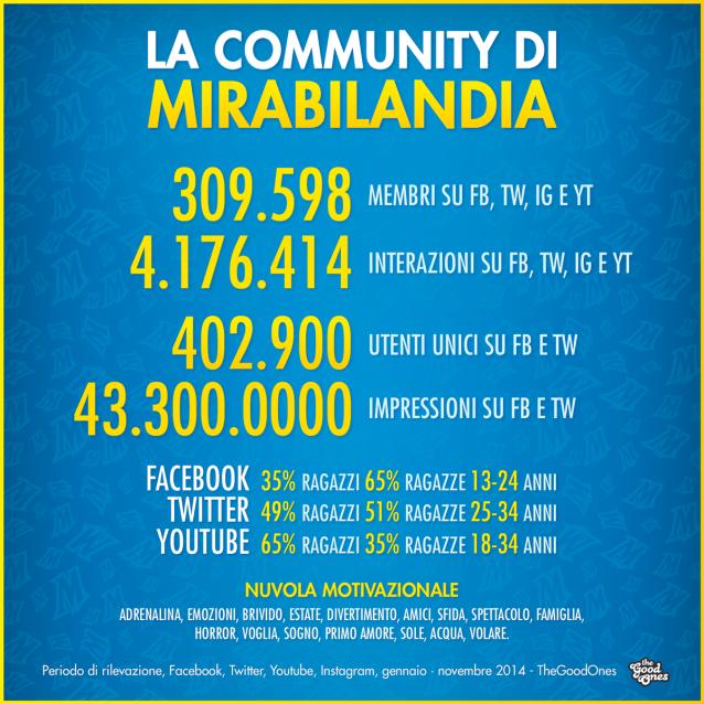 Mirabilandia-TheGoodOnes-social-marketing