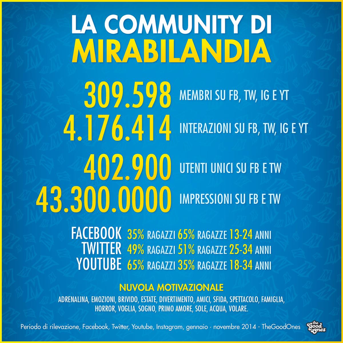 La stagione 2014 di Mirabilandia