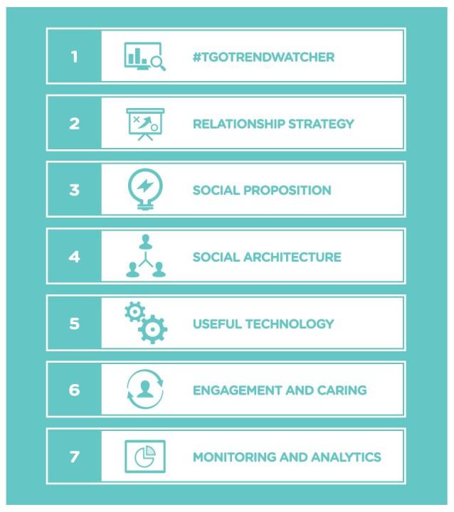 thegoodones-social-marketing-digital-pr-e-commerce