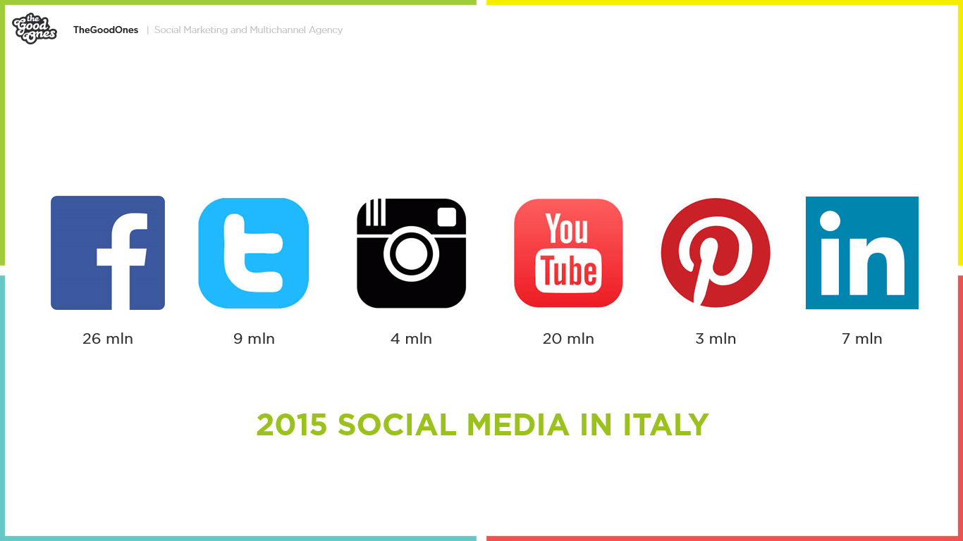Retail e social media