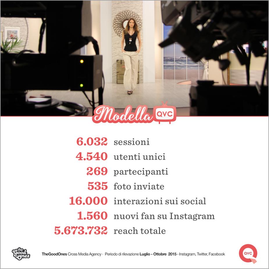 TGO Case Study. I numeri della campagna Modella QVC