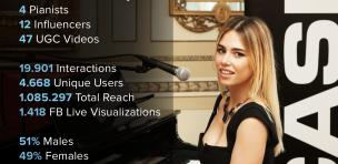 Casio-Music-Grand-Hybrid-Challenge-TheGoodOnes-social-maketing-digital-pr-social-crm