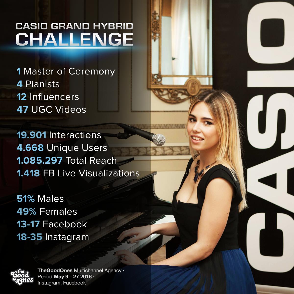 I numeri della campagna/evento Casio Grand Hybrid Challenge