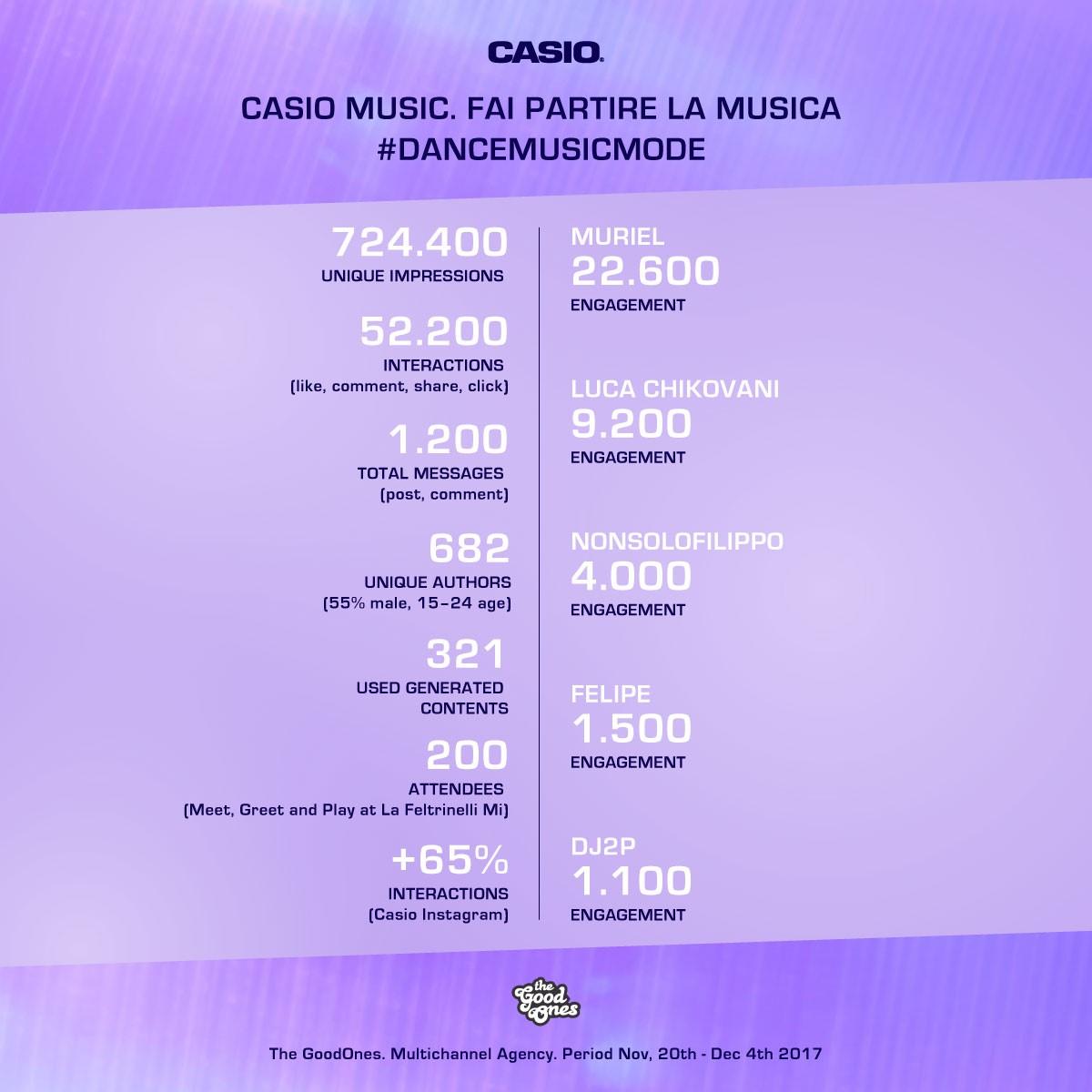 I numeri di Casio Fai Partire La Musica